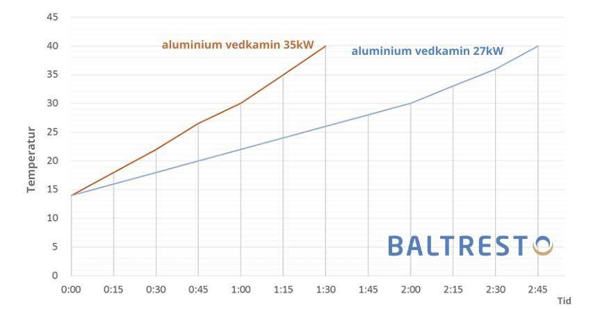 pic vedkamin-badtunna-Baltresto-31